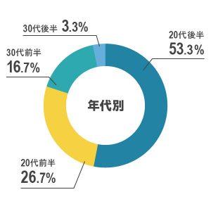 graph_age