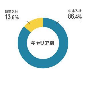 graph_career