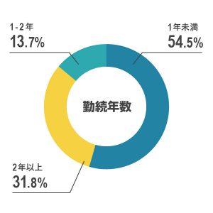 graph_yow